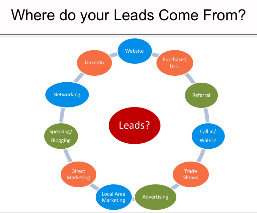 Where leads come from