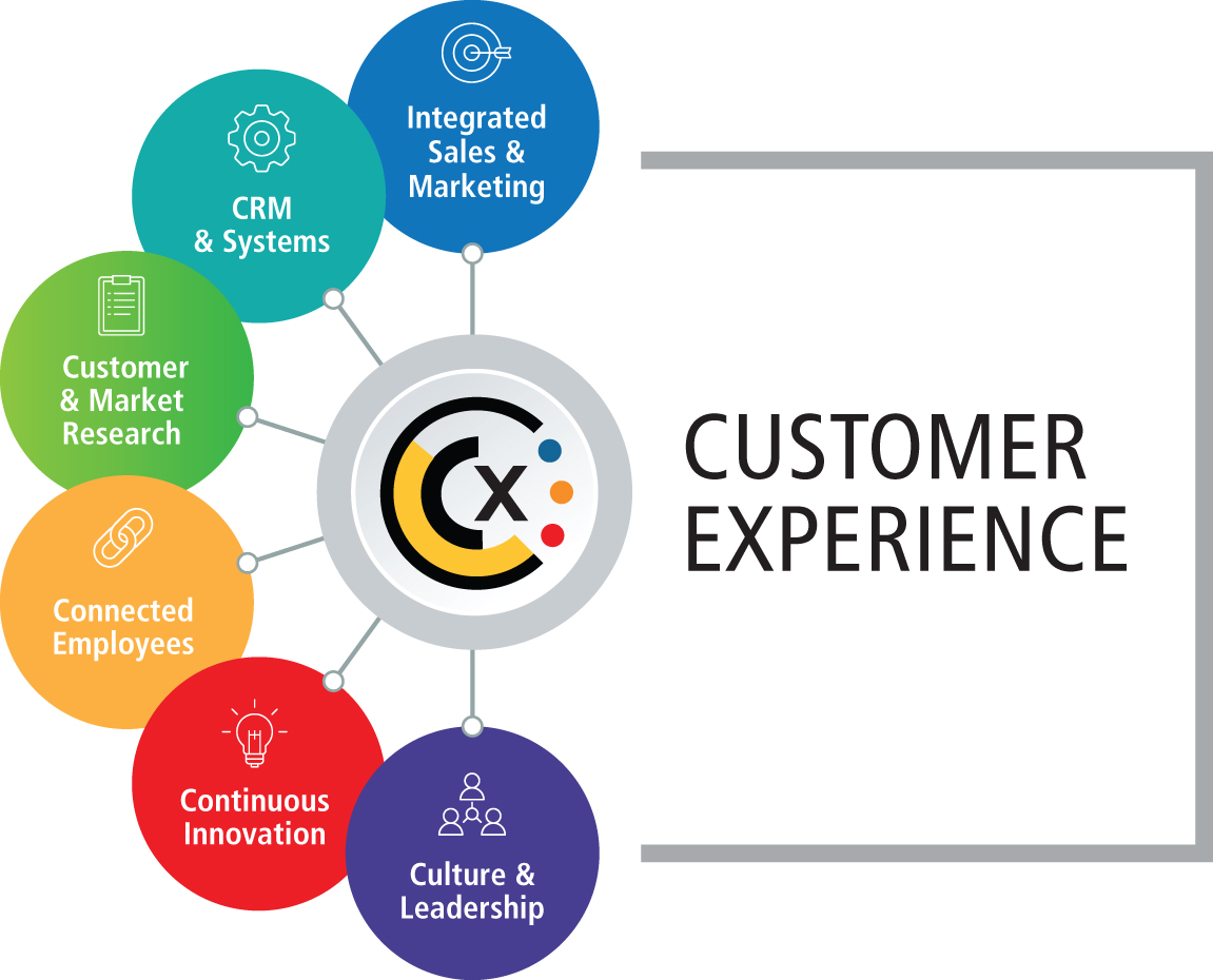 Is a Customer Experience Strategy Critical for